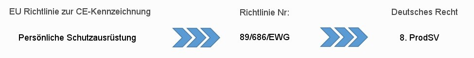 Rechtliche Grundlage RL 89/686/EWG