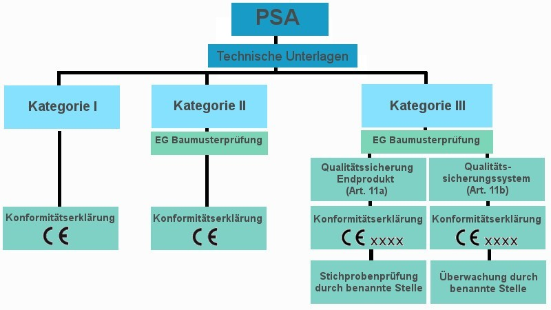 Schritte der CE Kennzeichnung bei PSA